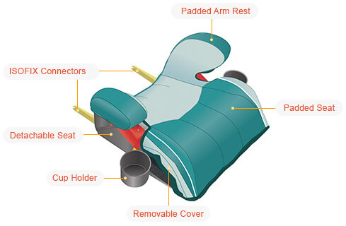 A Backless Booster Group 3 Car seat