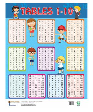 Multiplication Tables Chart 1 to 10 - English