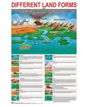 Different Land Forms Chart - English