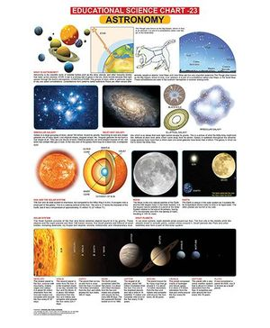 Educational Science Astronomy Chart 23 - English