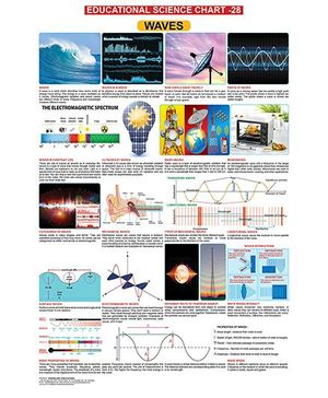 Educational Science Waves Chart 28 - English