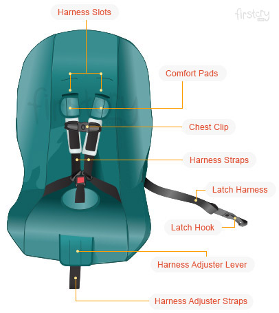 Car Seat Safety Features: What Makes Child