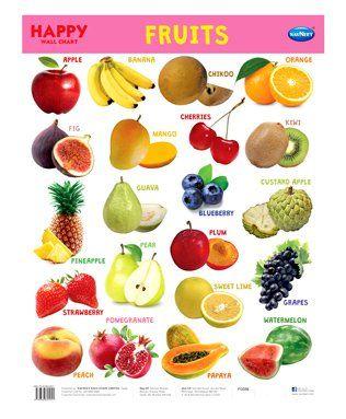Bra Size Comparison Chart To Fruit Chart