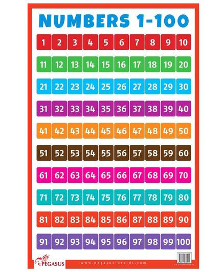 Numbers 1 to 100 Chart - English